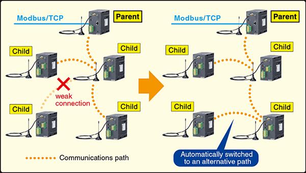 MULTI-HOP TECHNOLOGY