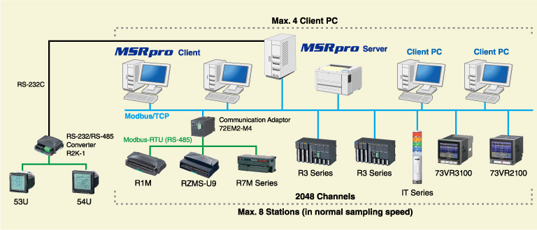 System Configuration Examples
