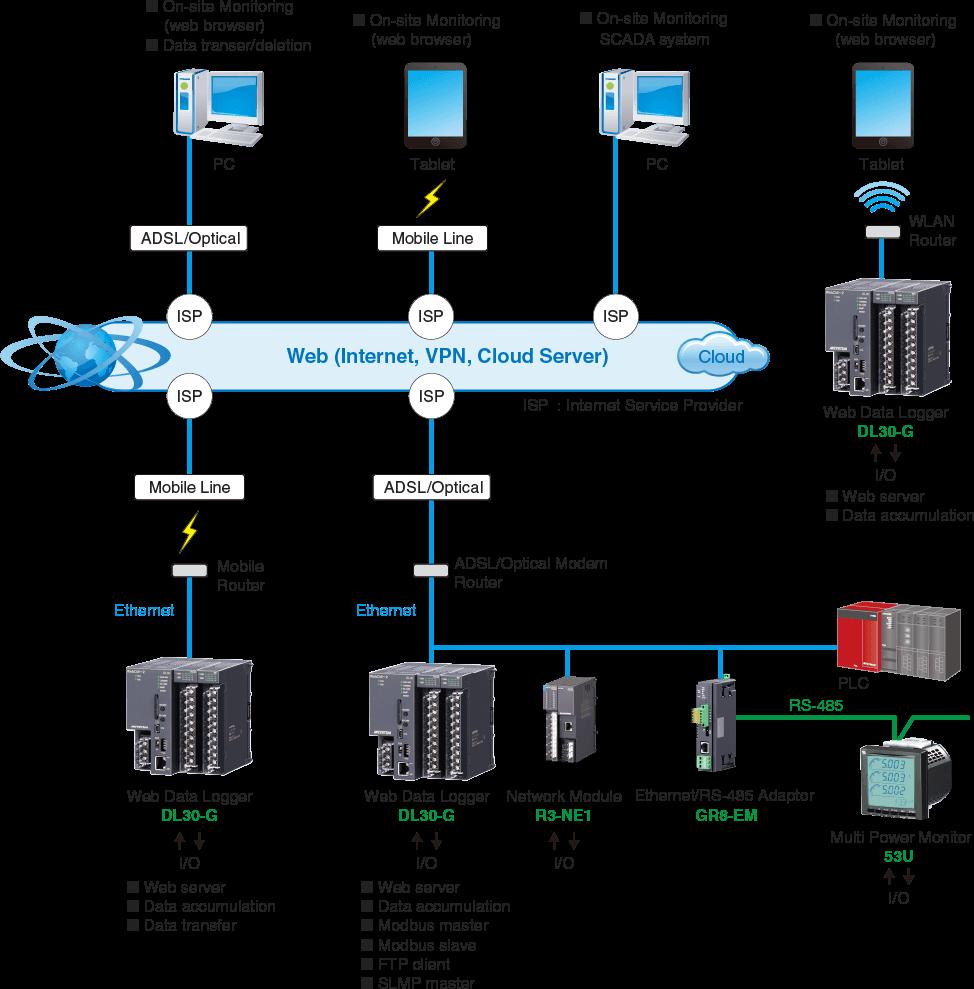 DL30 Series System Concept
