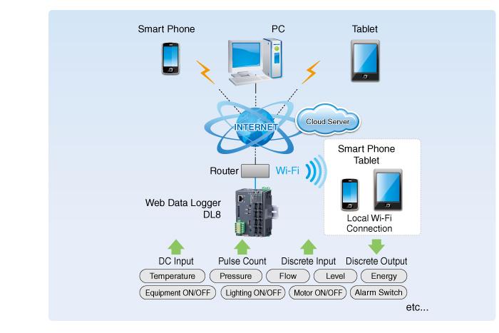 DL8 System Concept