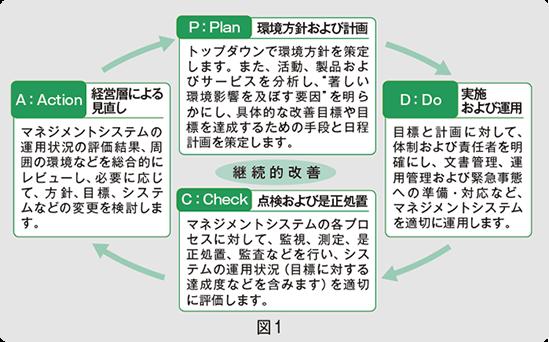 計装豆知識|ISO 14000